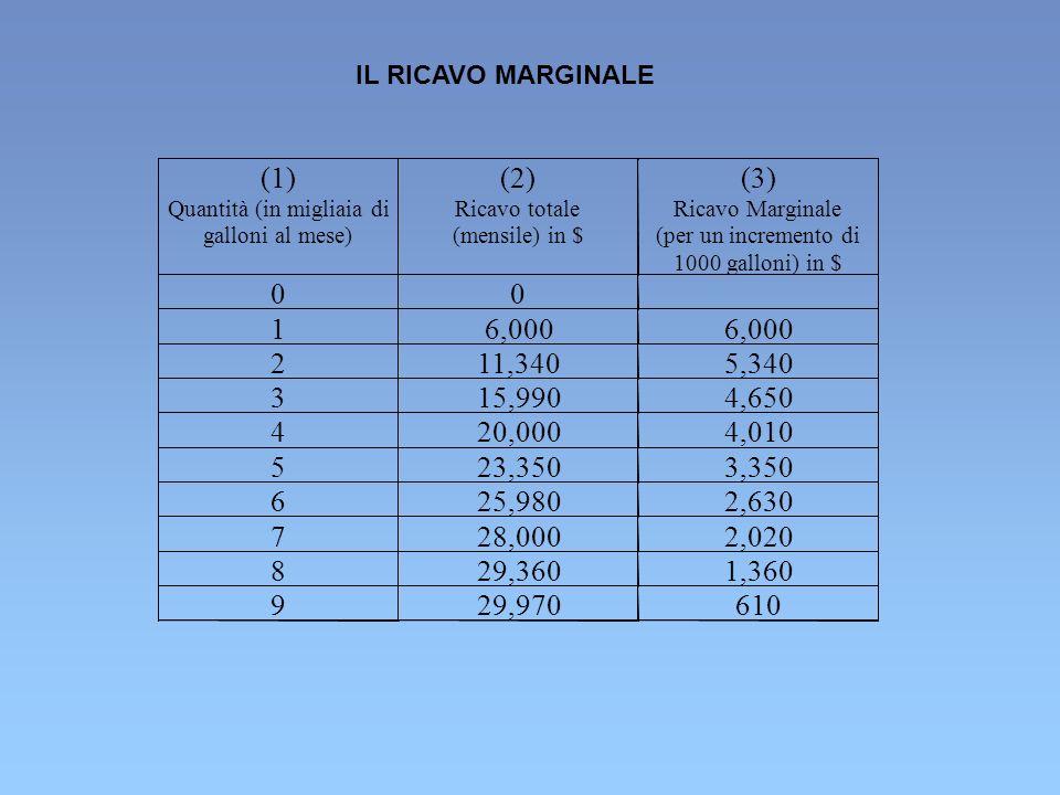 625,9802,630 728,0002,020 829,3601,360 929,970610 IL RICAVO MARGINALE