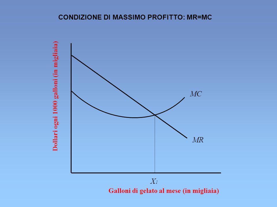 Dollari ogni 1000 galloni (in migliaia) Galloni di gelato al mese (in migliaia) MC MR X1X1 CONDIZIONE DI MASSIMO PROFITTO: MR=MC