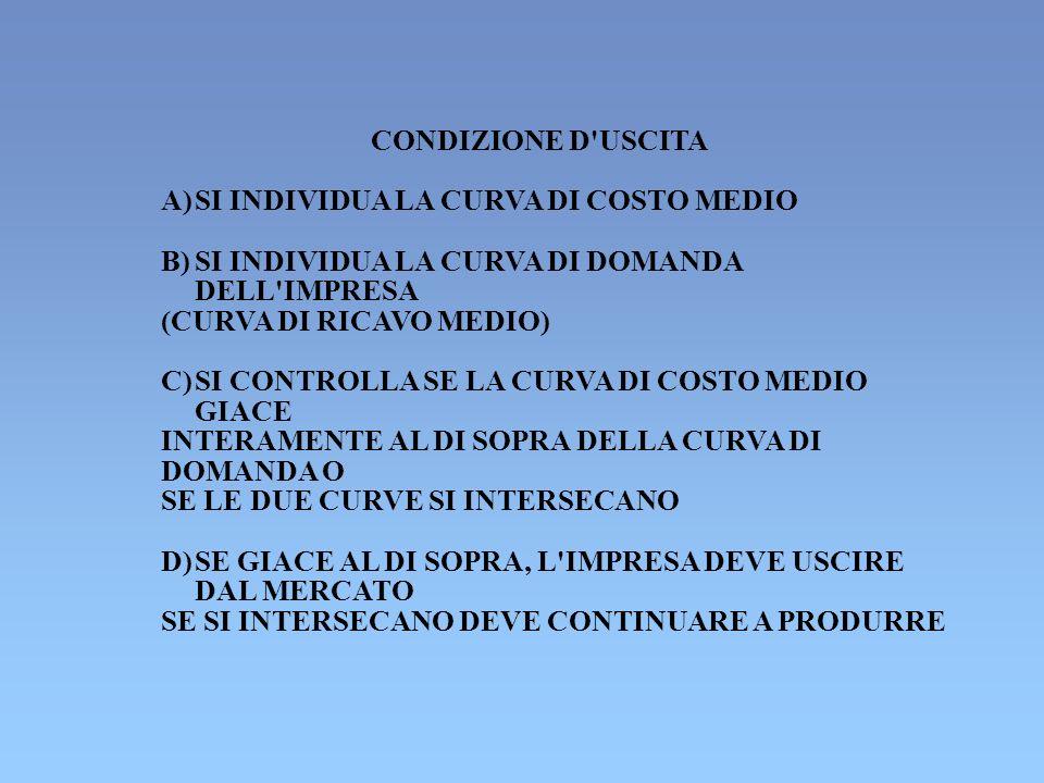 CONDIZIONE D'USCITA A) SI INDIVIDUA LA CURVA DI COSTO MEDIO B) SI INDIVIDUA LA CURVA DI DOMANDA DELL'IMPRESA (CURVA DI RICAVO MEDIO) C) SI CONTROLLA S