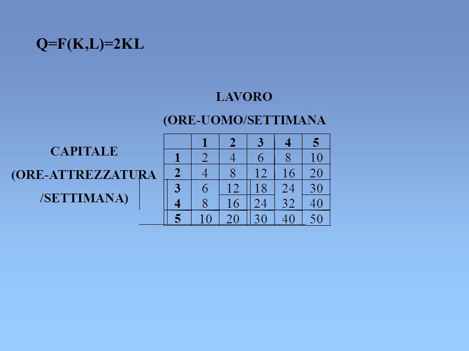 4 816243240 5 1020304050 LAVORO (ORE-UOMO/SETTIMANA CAPITALE (ORE-ATTREZZATURA /SETTIMANA) Q=F(K,L)=2KL