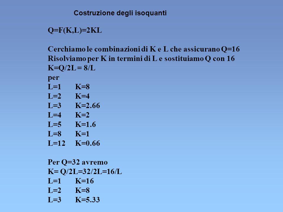 Cerchiamo le combinazioni di K e L che assicurano Q=16 Risolviamo per K in termini di L e sostituiamo Q con 16 K=Q/2L = 8/L per L=1 K=8 L=2 K=4 L=3 K=