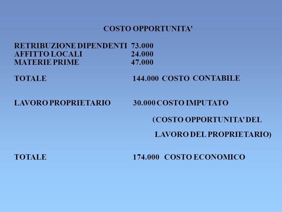 COSTO OPPORTUNITA RETRIBUZIONE DIPENDENTI 73.000 USO LOCALI PROPRI 10.000 COSTO IMPUTATO ( COSTO OPPORTUNITA DEI LOCALI MATERIE PRIME 47.000 LAVORO DEL PROPRIETARIO30.000 COSTO IMPUTATO TOTALE154.000 COSTO ECONOMICO