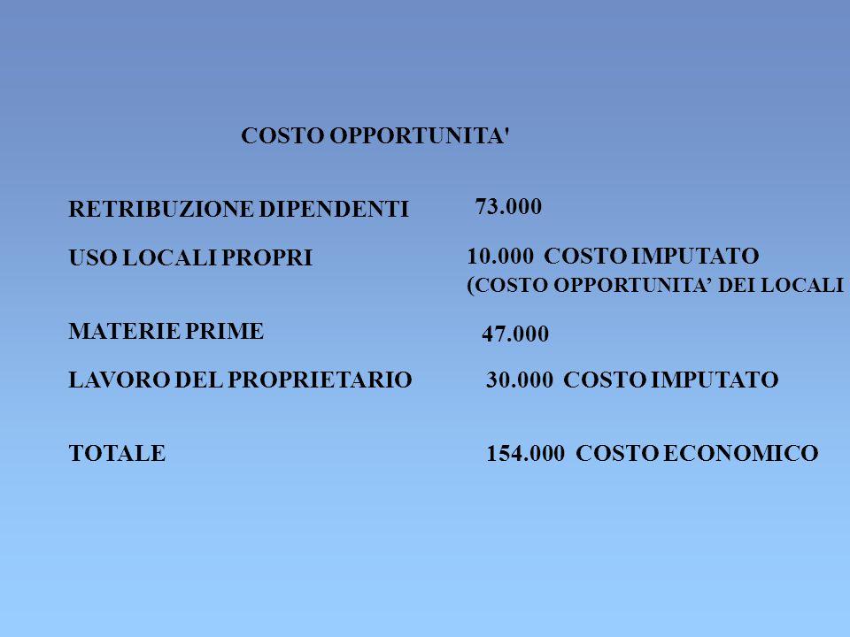COSTO OPPORTUNITA' RETRIBUZIONE DIPENDENTI 73.000 USO LOCALI PROPRI 10.000 COSTO IMPUTATO ( COSTO OPPORTUNITA DEI LOCALI MATERIE PRIME 47.000 LAVORO D