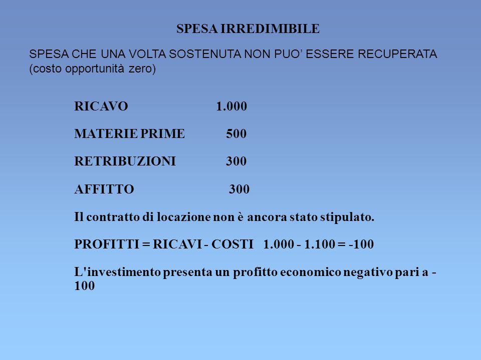 SPESA IRREDIMIBILE RICAVO1.000 MATERIE PRIME 500 RETRIBUZIONE 300 AFFITTO 0 Il contratto di locazione è già stato stipulato.