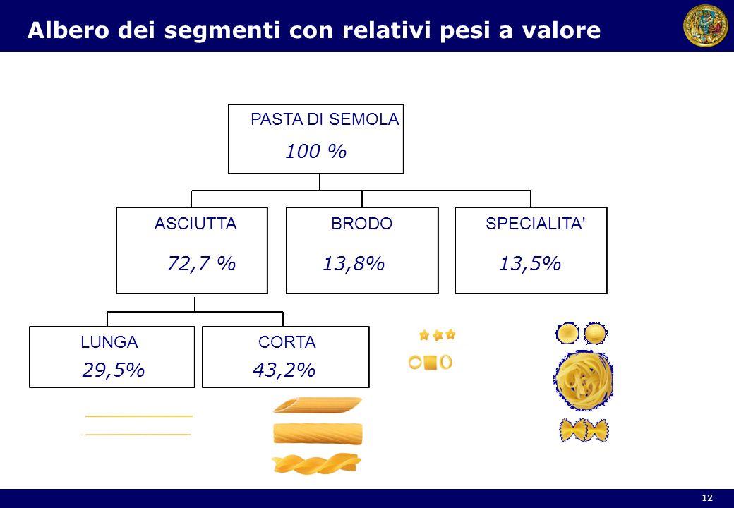 PASTA DI SEMOLA ASCIUTTABRODOSPECIALITA' LUNGACORTA 72,7 %13,8%13,5% 29,5%43,2% 100 % Albero dei segmenti con relativi pesi a valore 12