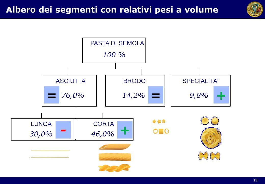 PASTA DI SEMOLA ASCIUTTABRODOSPECIALITA' LUNGACORTA 76,0%14,2%9,8% 30,0%46,0% 100 % Albero dei segmenti con relativi pesi a volume 13 ==+ -+