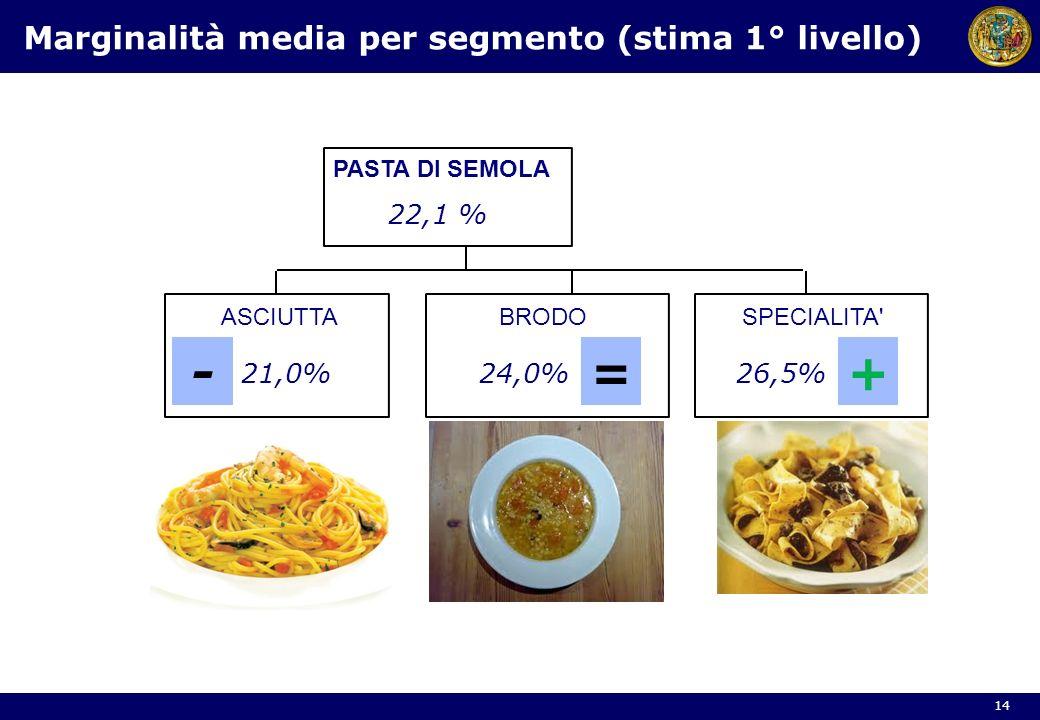 PASTA DI SEMOLA ASCIUTTABRODOSPECIALITA' 21,0%24,0%26,5% 22,1 % Marginalità media per segmento (stima 1° livello) 14 -=+