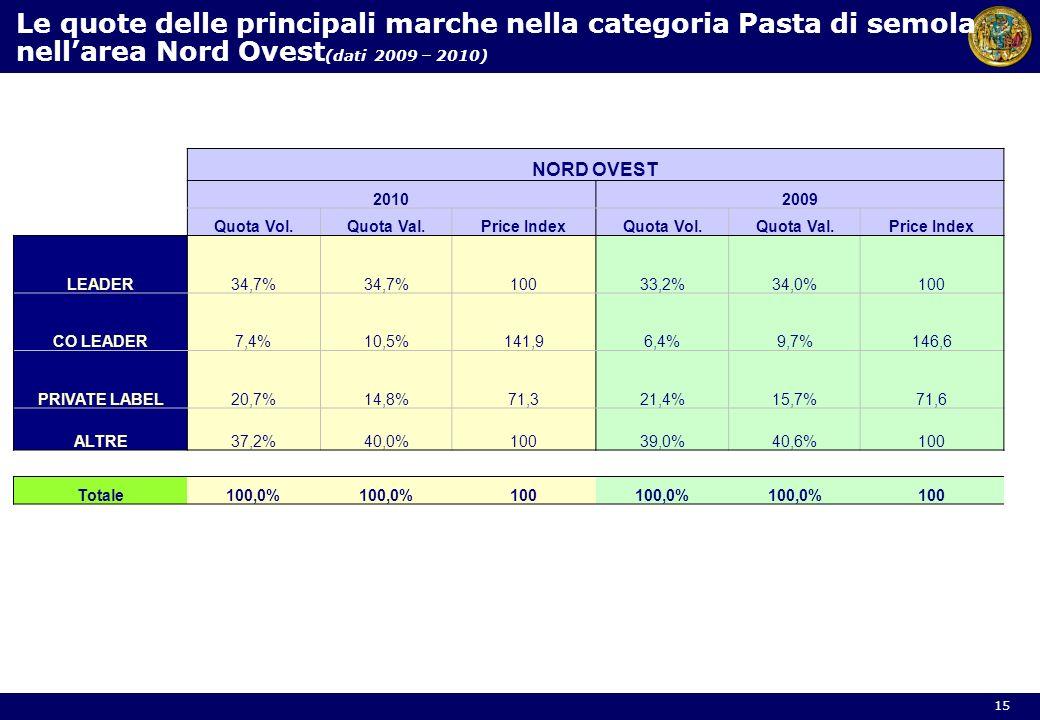 Le quote delle principali marche nella categoria Pasta di semola nellarea Nord Ovest (dati 2009 – 2010) NORD OVEST 20102009 Quota Vol.Quota Val.Price