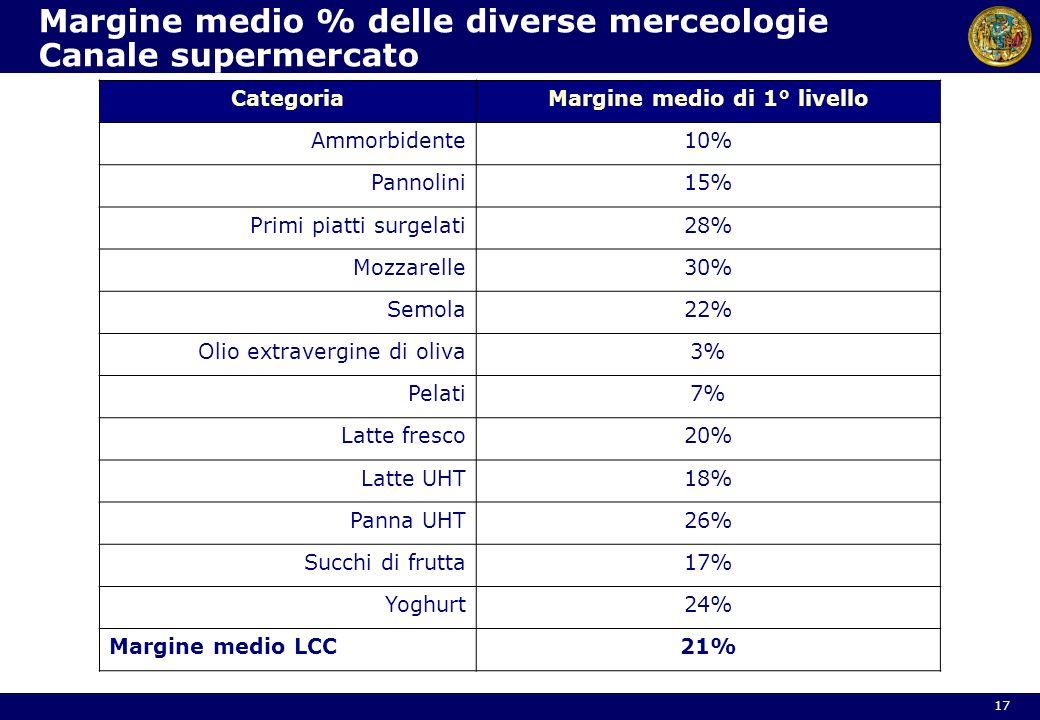 Margine medio % delle diverse merceologie Canale supermercato CategoriaMargine medio di 1° livello Ammorbidente10% Pannolini15% Primi piatti surgelati