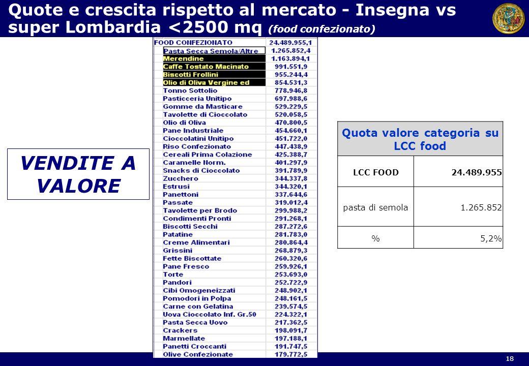Quote e crescita rispetto al mercato - Insegna vs super Lombardia <2500 mq (food confezionato) 18 VENDITE A VALORE Quota valore categoria su LCC food