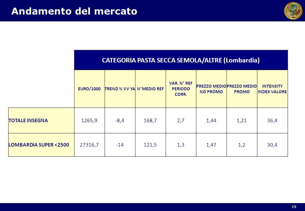 Andamento del mercato 19 CATEGORIA PASTA SECCA SEMOLA/ALTRE (Lombardia) EURO/1000TREND % VV YAN°MEDIO REF VAR. N° REF PERIODO CORR. PREZZO MEDIO NO PR