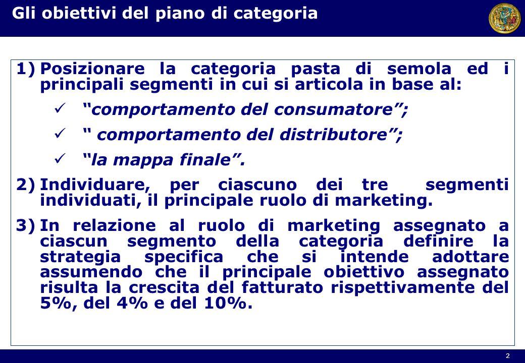 1)Posizionare la categoria pasta di semola ed i principali segmenti in cui si articola in base al: comportamento del consumatore; comportamento del di