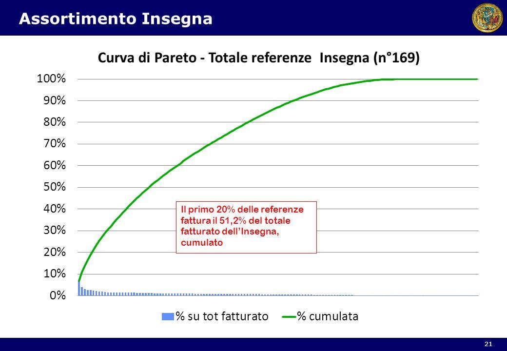 Assortimento Insegna 21 Il primo 20% delle referenze fattura il 51,2% del totale fatturato dellInsegna, cumulato