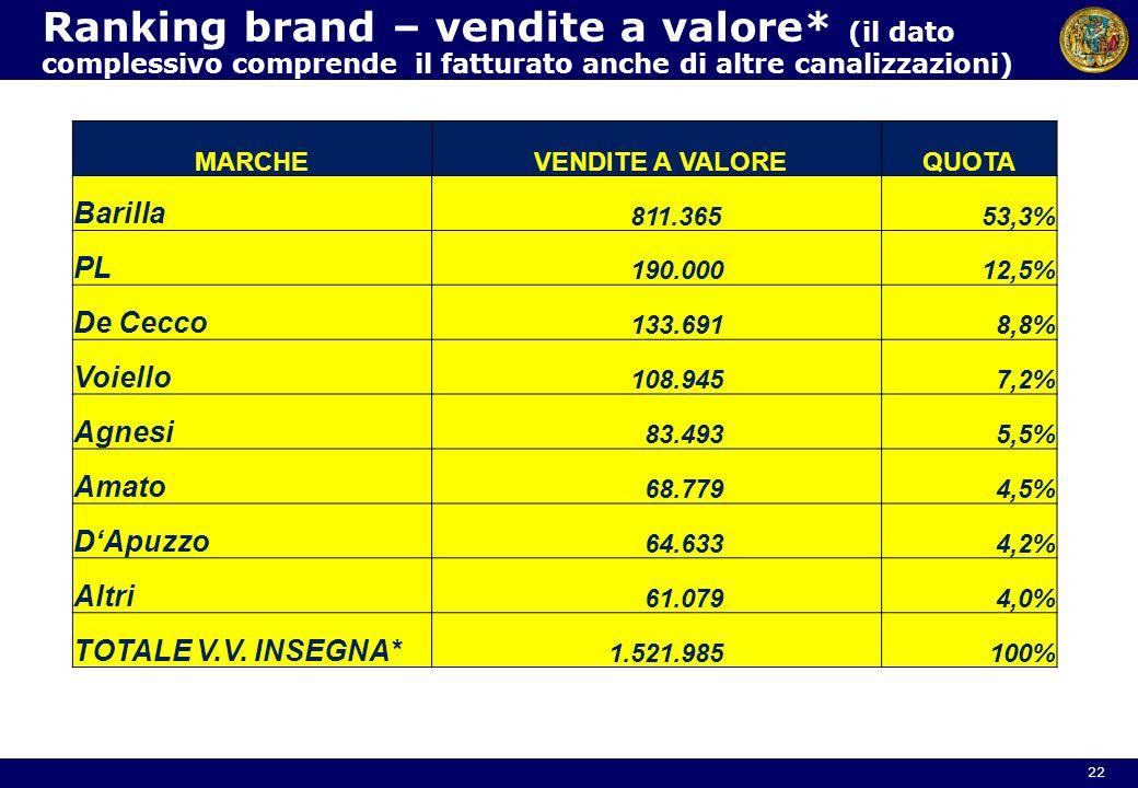 Ranking brand – vendite a valore* (il dato complessivo comprende il fatturato anche di altre canalizzazioni) 22 MARCHE VENDITE A VALOREQUOTA Barilla 8
