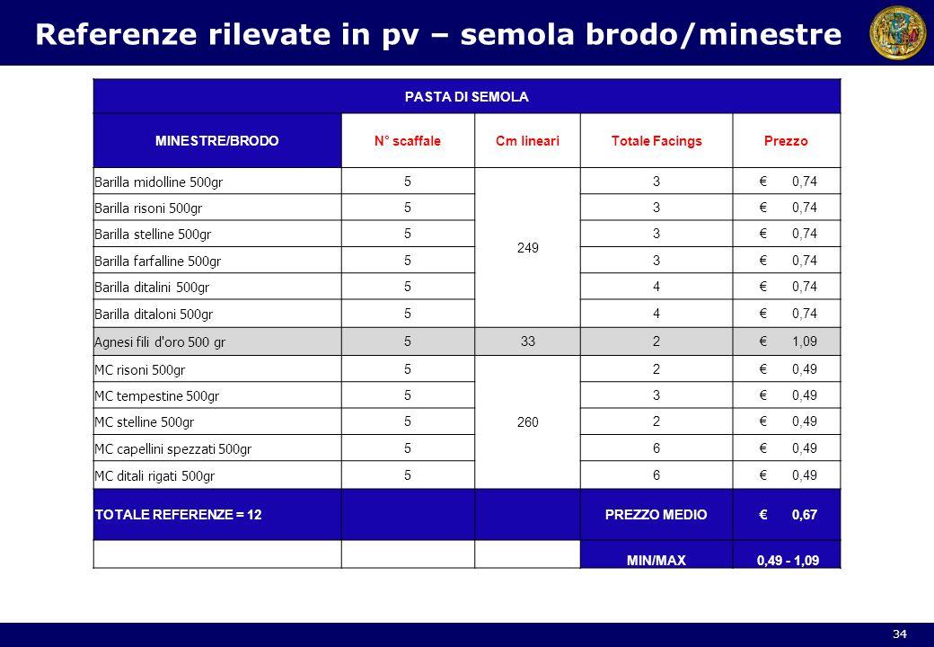 34 Referenze rilevate in pv – semola brodo/minestre PASTA DI SEMOLA MINESTRE/BRODON° scaffaleCm lineariTotale FacingsPrezzo Barilla midolline 500gr 5