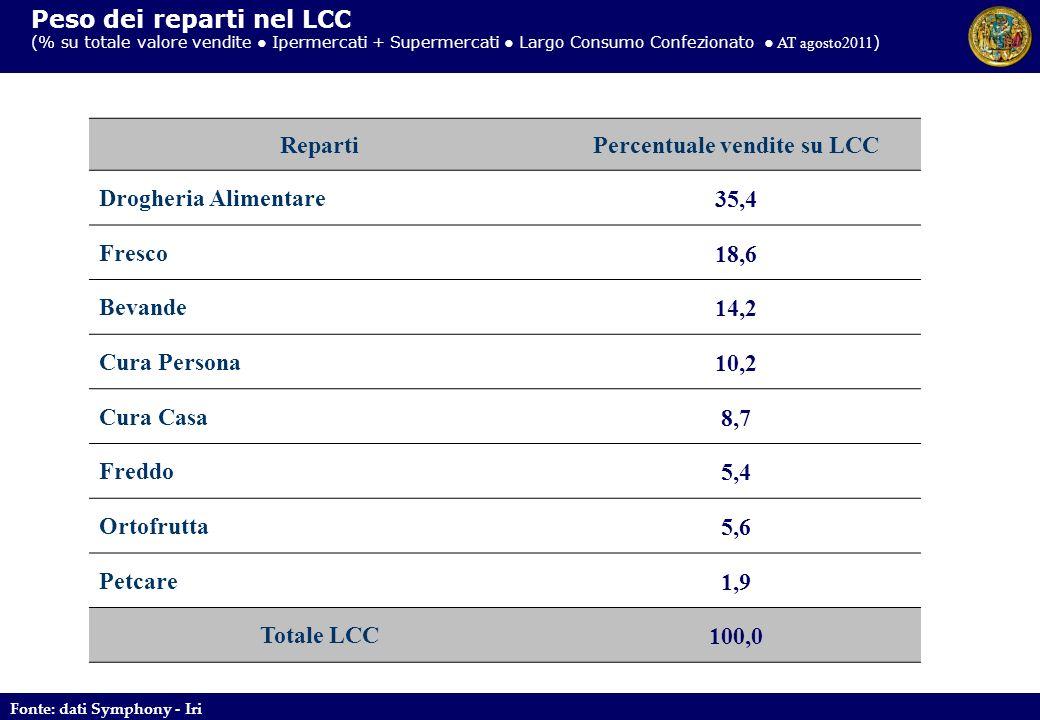 RepartiPercentuale vendite su LCC Drogheria Alimentare35,4 Fresco18,6 Bevande14,2 Cura Persona10,2 Cura Casa8,7 Freddo5,4 Ortofrutta5,6 Petcare1,9 Tot