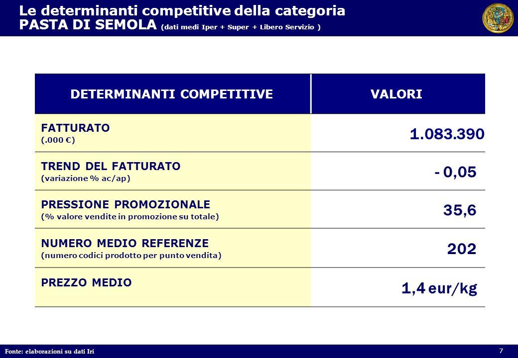 Le determinanti competitive della categoria PASTA DI SEMOLA (dati medi Iper + Super + Libero Servizio ) DETERMINANTI COMPETITIVEVALORI FATTURATO (.000