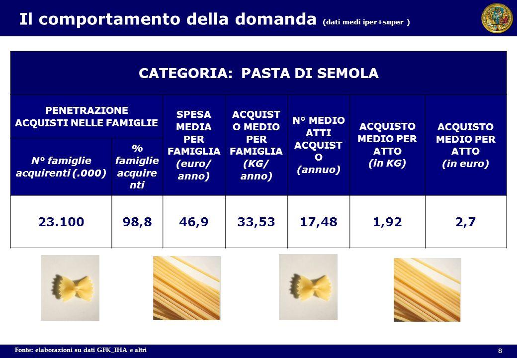 Fonte: elaborazioni su dati GFK_IHA e altri CATEGORIA: PASTA DI SEMOLA PENETRAZIONE ACQUISTI NELLE FAMIGLIE SPESA MEDIA PER FAMIGLIA (euro/ anno) ACQU