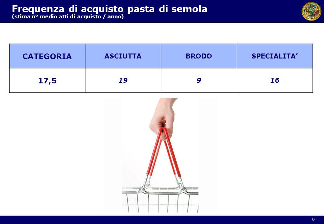 Frequenza di acquisto pasta di semola (stima n° medio atti di acquisto / anno) CATEGORIA ASCIUTTABRODOSPECIALITA 17,5 19916 9
