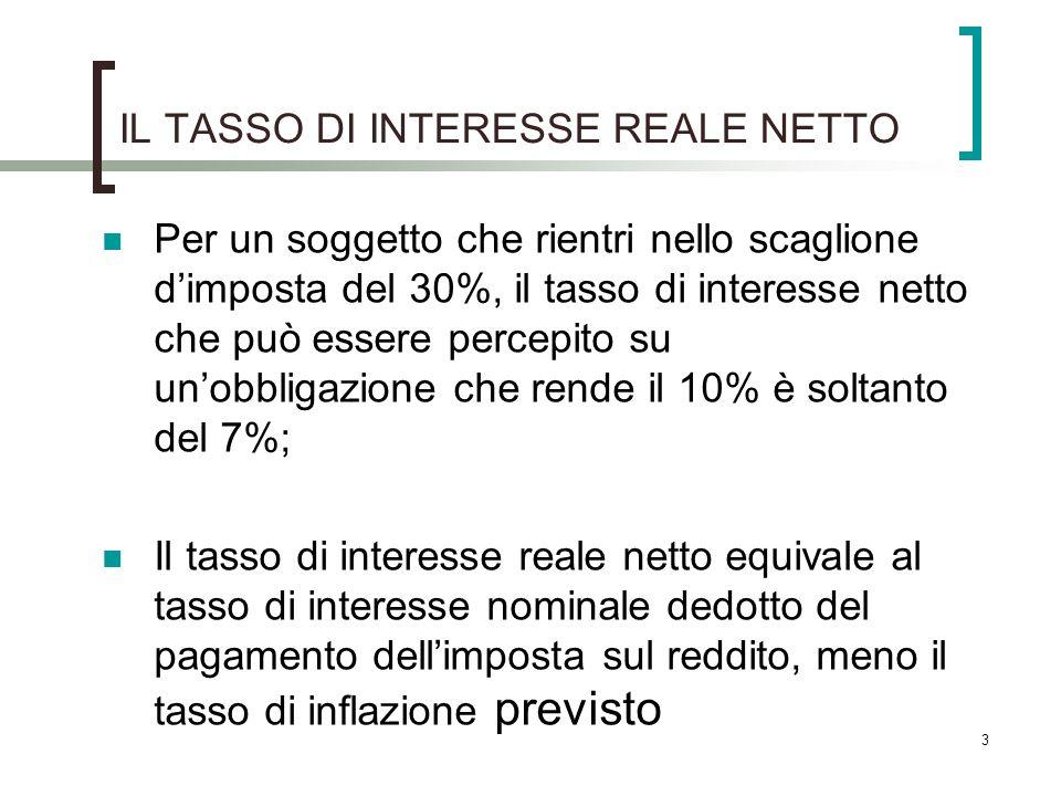 IL TASSO DI INTERESSE REALE NETTO Per un soggetto che rientri nello scaglione dimposta del 30%, il tasso di interesse netto che può essere percepito s