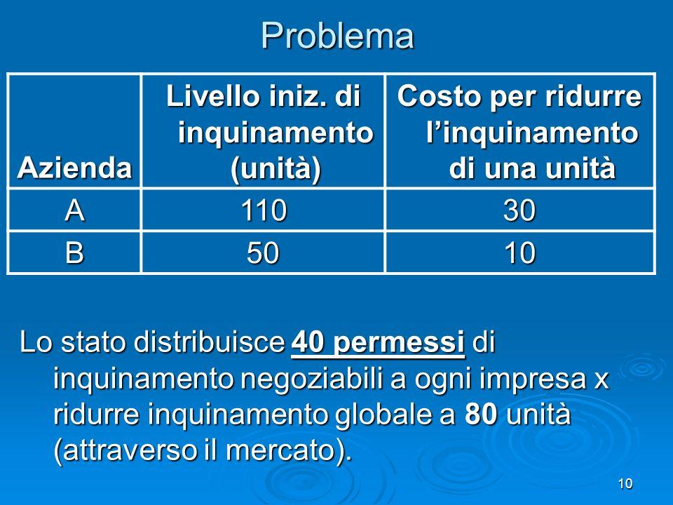 10ProblemaAzienda Livello iniz. di inquinamento (unità) Costo per ridurre linquinamento di una unità A11030 B5010 Lo stato distribuisce 40 permessi di