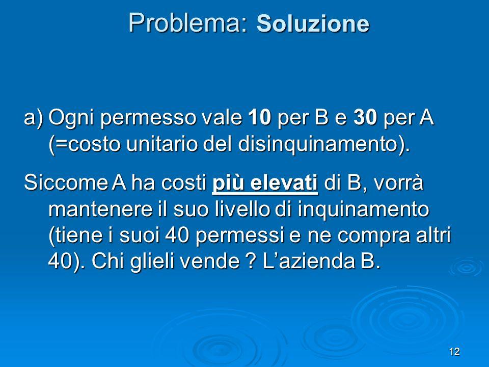 12 a)Ogni permesso vale 10 per B e 30 per A (=costo unitario del disinquinamento).
