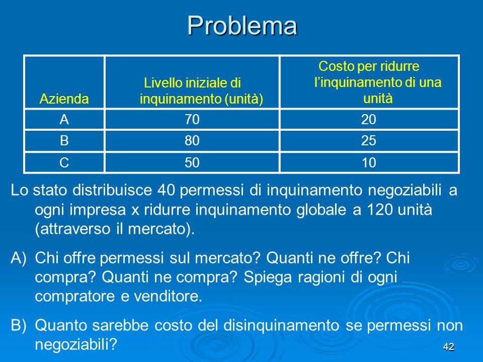 42Problema Azienda Livello iniziale di inquinamento (unità) Costo per ridurre linquinamento di una unità A7020 B8025 C5010 Lo stato distribuisce 40 pe
