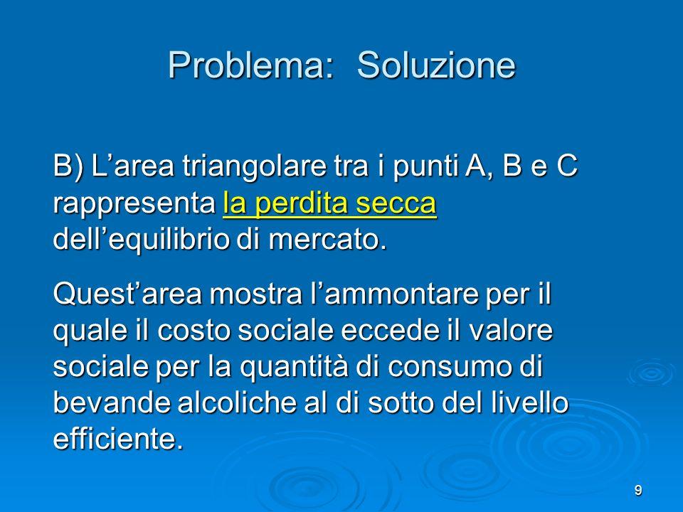 9 B) Larea triangolare tra i punti A, B e C rappresenta la perdita secca dellequilibrio di mercato. Questarea mostra lammontare per il quale il costo