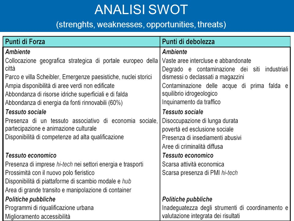 24 ANALISI SWOT (strenghts, weaknesses, opportunities, threats)