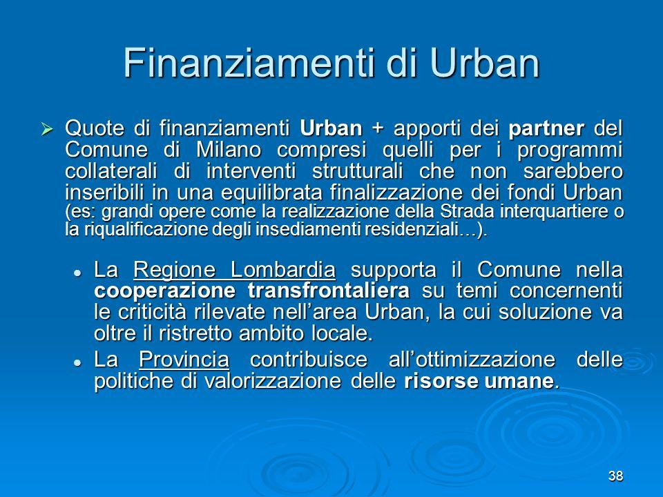 38 Finanziamenti di Urban Quote di finanziamenti Urban + apporti dei partner del Comune di Milano compresi quelli per i programmi collaterali di inter