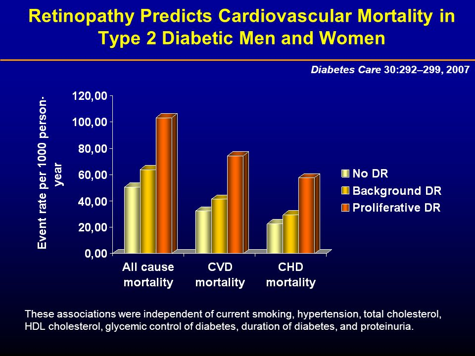 Retinopathy Predicts Cardiovascular Mortality in Type 2 Diabetic Men and Women Diabetes Care 30:292–299, 2007 These associations were independent of current smoking, hypertension, total cholesterol, HDL cholesterol, glycemic control of diabetes, duration of diabetes, and proteinuria.