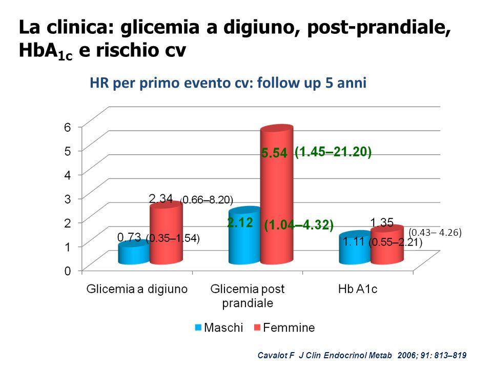 La clinica: glicemia a digiuno, post-prandiale, HbA 1c e rischio cv (0.43– 4.26) HR per primo evento cv: follow up 5 anni Cavalot F J Clin Endocrinol Metab 2006; 91: 813–819