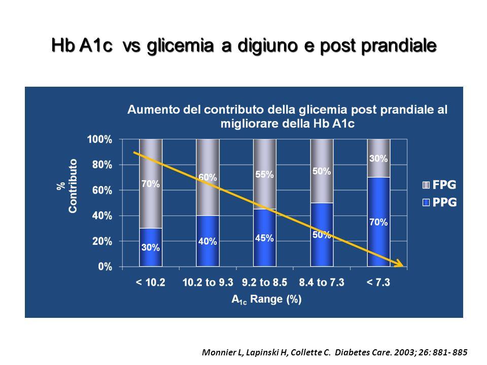 Hb A1c vs glicemia a digiuno e post prandiale Monnier L, Lapinski H, Collette C.