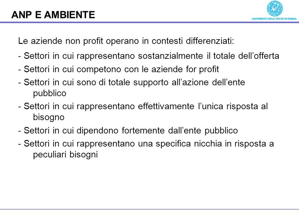 Economia delle aziende pubbliche Le aziende non profit operano in contesti differenziati: - Settori in cui rappresentano sostanzialmente il totale del