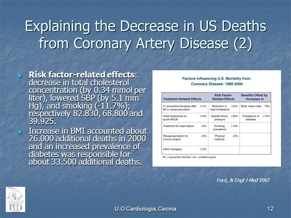 U.O Cardiologia, Cecina12 Explaining the Decrease in US Deaths from Coronary Artery Disease (2) Risk factor-related effects: decrease in total cholest