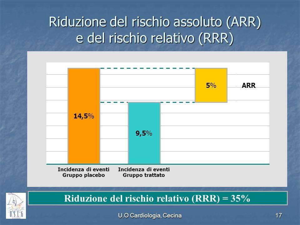 U.O Cardiologia, Cecina17 Riduzione del rischio assoluto (ARR) e del rischio relativo (RRR) Riduzione del rischio relativo (RRR) = 35% Incidenza di ev