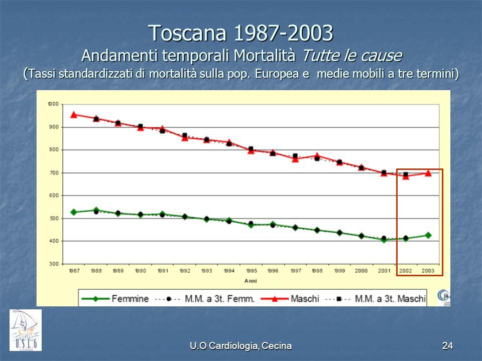 U.O Cardiologia, Cecina24 Toscana 1987-2003 Andamenti temporali Mortalità Tutte le cause ( Tassi standardizzati di mortalità sulla pop. Europea e medi