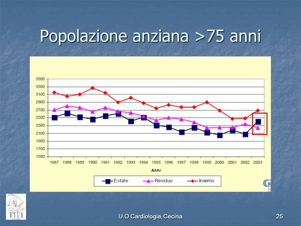 U.O Cardiologia, Cecina25 Popolazione anziana >75 anni