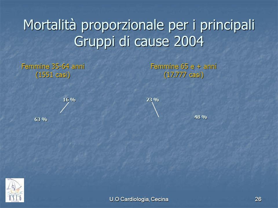 U.O Cardiologia, Cecina26 Mortalità proporzionale per i principali Gruppi di cause 2004 63 % 16 % 48 % 23 % Femmine 65 e + anni (17.777 casi) Femmine