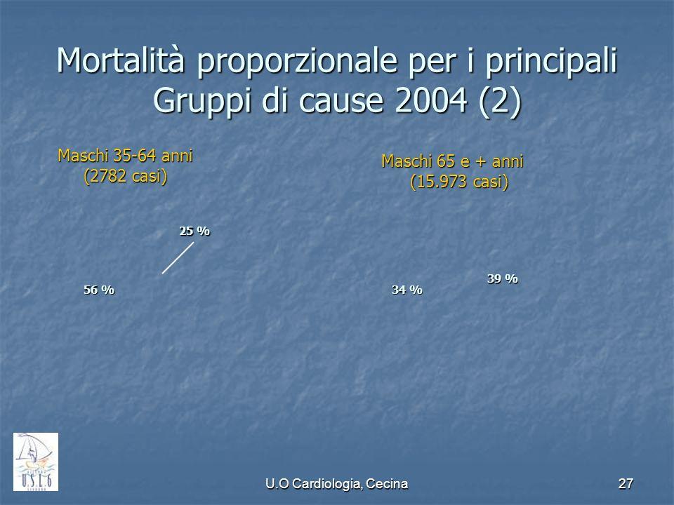 U.O Cardiologia, Cecina27 Mortalità proporzionale per i principali Gruppi di cause 2004 (2) 56 % 25 % Maschi 35-64 anni (2782 casi) 34 % 39 % Maschi 6