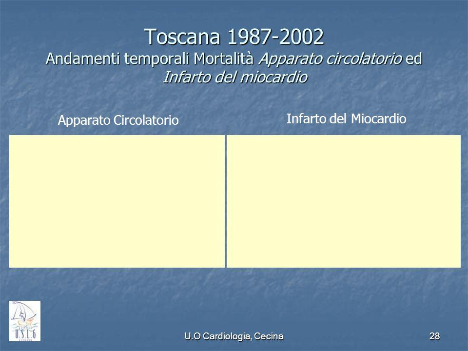 U.O Cardiologia, Cecina28 Toscana 1987-2002 Andamenti temporali Mortalità Apparato circolatorio ed Infarto del miocardio Infarto del Miocardio Apparat