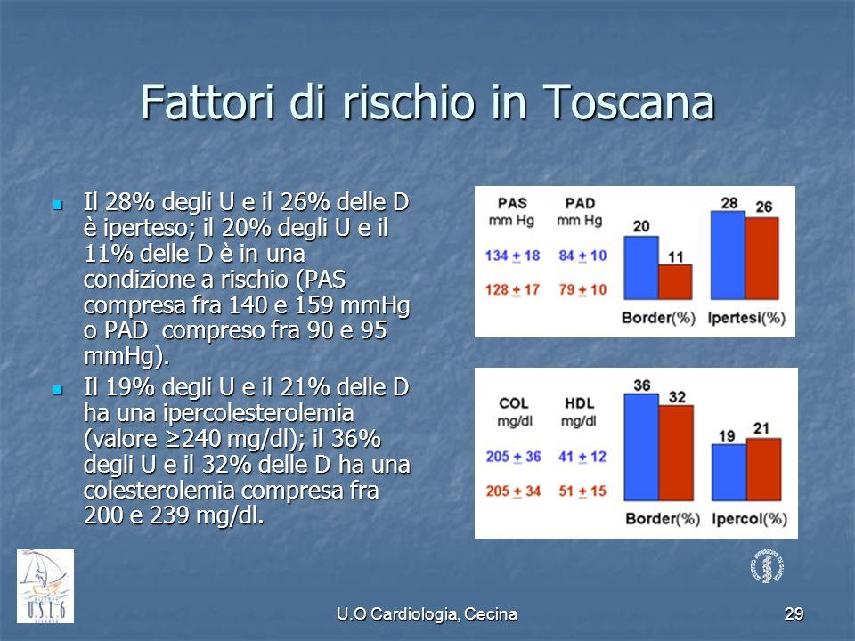 U.O Cardiologia, Cecina29 Fattori di rischio in Toscana Il 28% degli U e il 26% delle D è iperteso; il 20% degli U e il 11% delle D è in una condizion