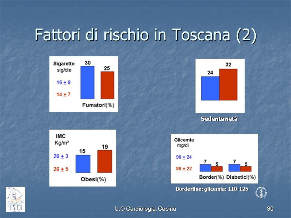 U.O Cardiologia, Cecina30 Fattori di rischio in Toscana (2) Borderline: glicemia: 110-125 Sedentarietà