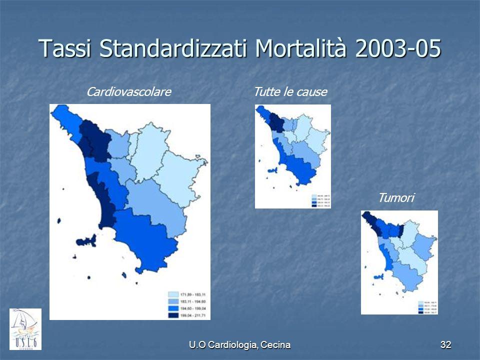 U.O Cardiologia, Cecina32 Tassi Standardizzati Mortalità 2003-05 CardiovascolareTutte le cause Tumori