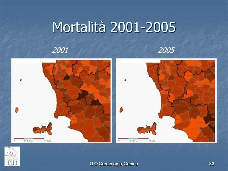U.O Cardiologia, Cecina33 Mortalità 2001-2005 20012005