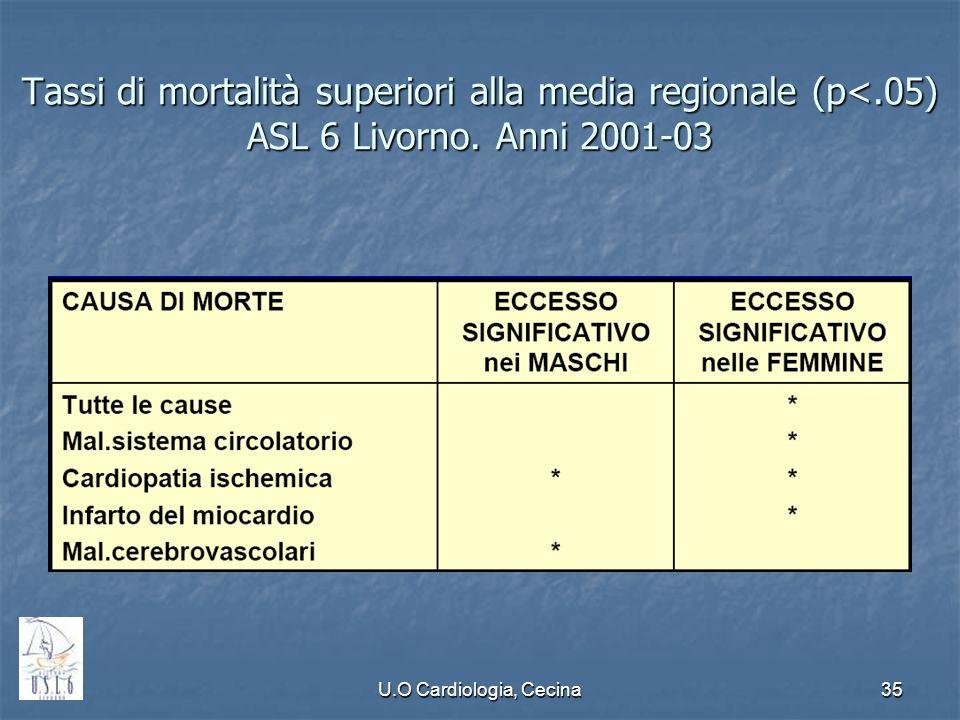 U.O Cardiologia, Cecina35 Tassi di mortalità superiori alla media regionale (p<.05) ASL 6 Livorno. Anni 2001-03