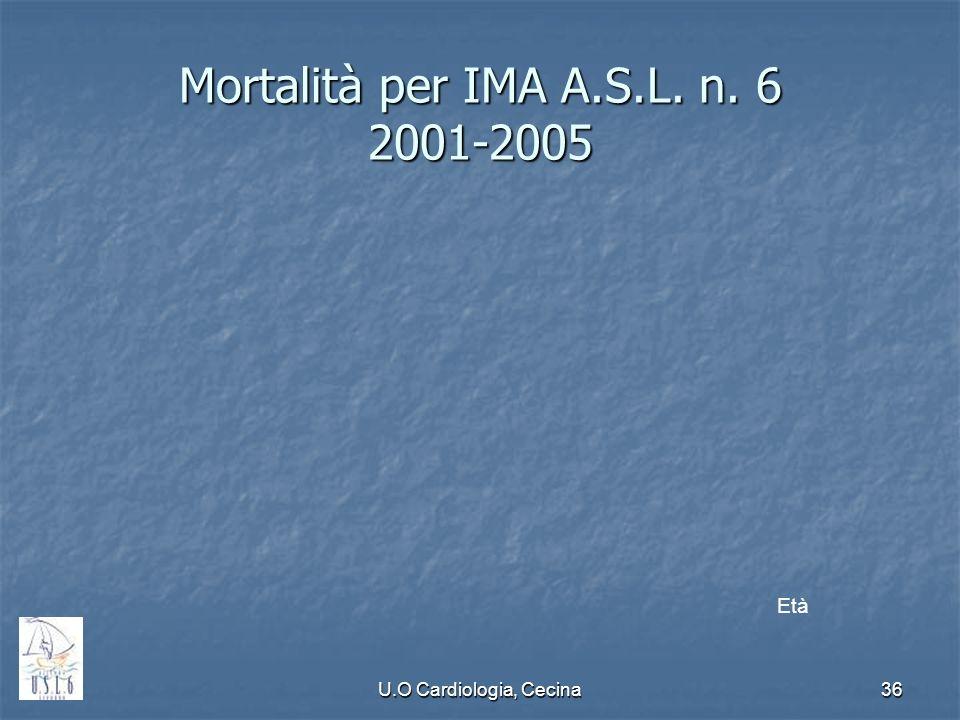 U.O Cardiologia, Cecina36 Mortalità per IMA A.S.L. n. 6 2001-2005 Età