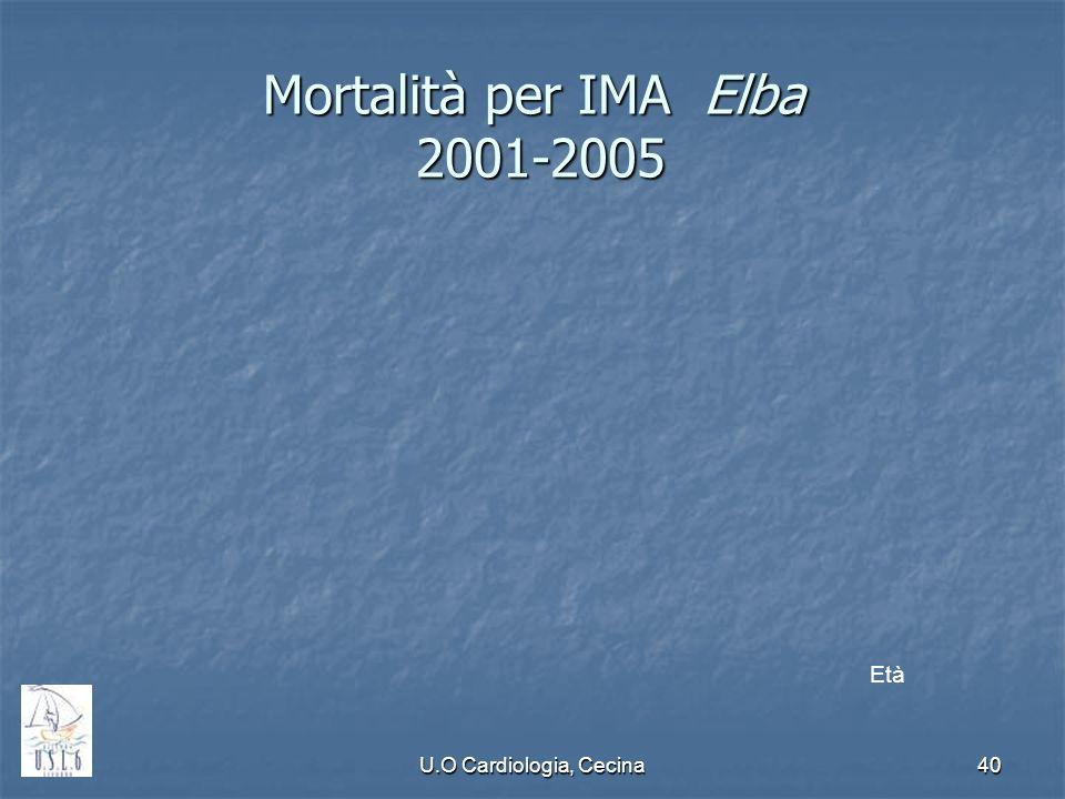 U.O Cardiologia, Cecina40 Mortalità per IMA Elba 2001-2005 Età