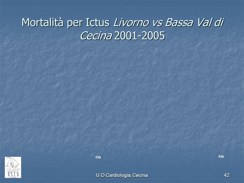 U.O Cardiologia, Cecina42 Mortalità per Ictus Livorno vs Bassa Val di Cecina 2001-2005 Età