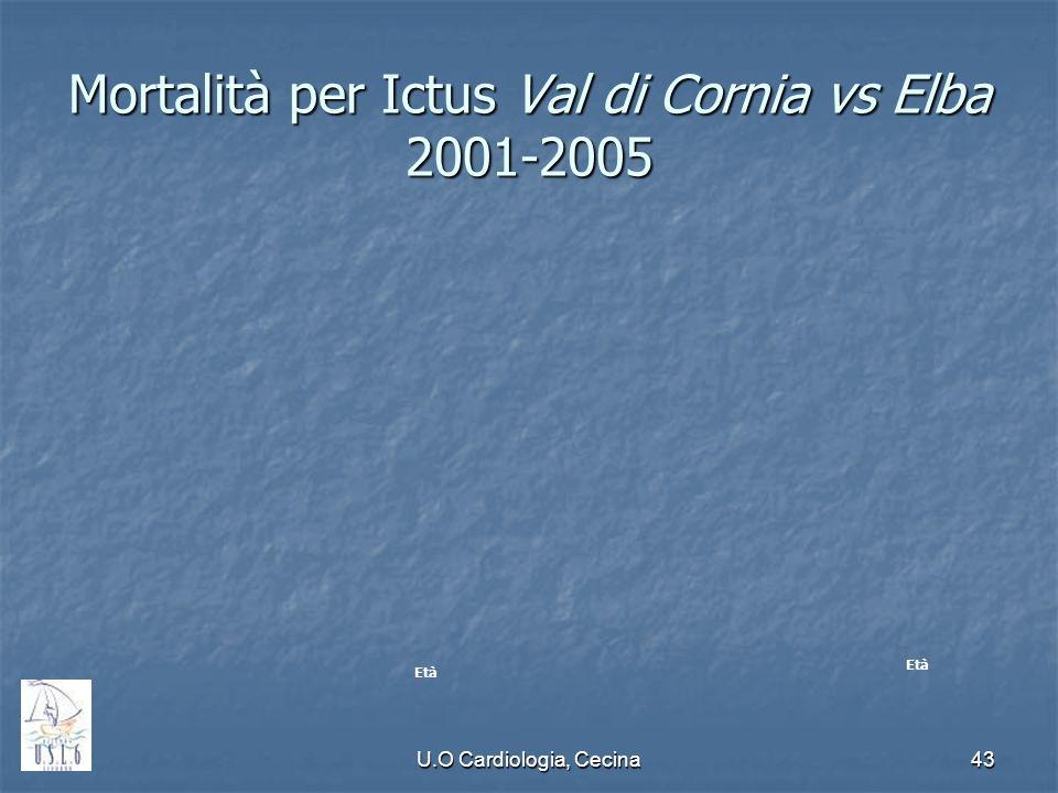 U.O Cardiologia, Cecina43 Mortalità per Ictus Val di Cornia vs Elba 2001-2005 Età